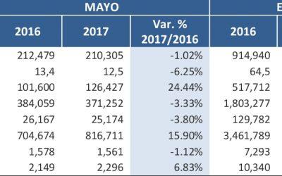 Mining  Production -May 2017 – 2016 (19-07-2017)