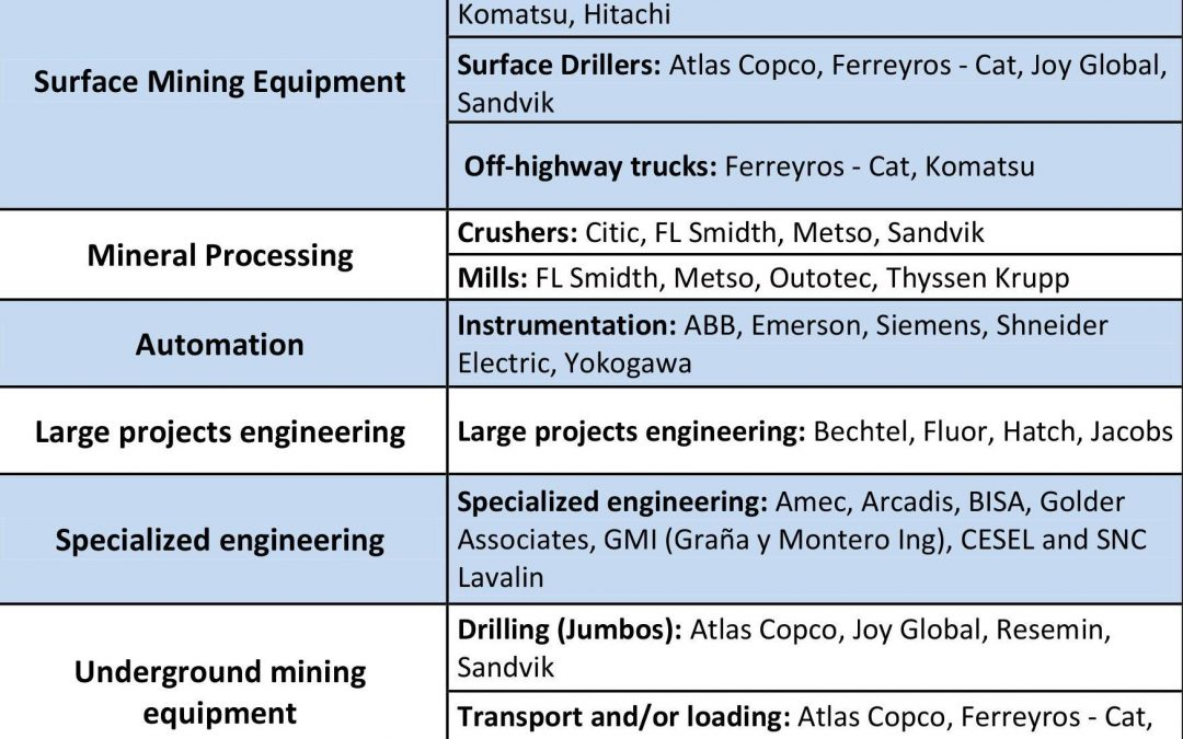 SUPPLYING COMPANIES IN THE 1st SUPPLIERS' RANKING OF PERUVIAN MINING (02-08-2017)