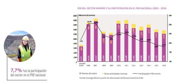 MINING PRODUCTIVITY IN CHILE CONTINUES TO FALL  (17/01/2018)