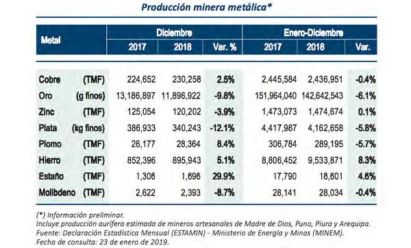 Producción: Sólo hierro y estaño registraron incrementos de producción durante 2018